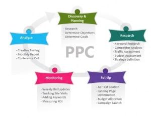 Pay Per Click kampanja