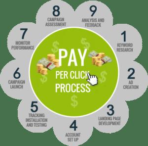 Pay Per Click strategija